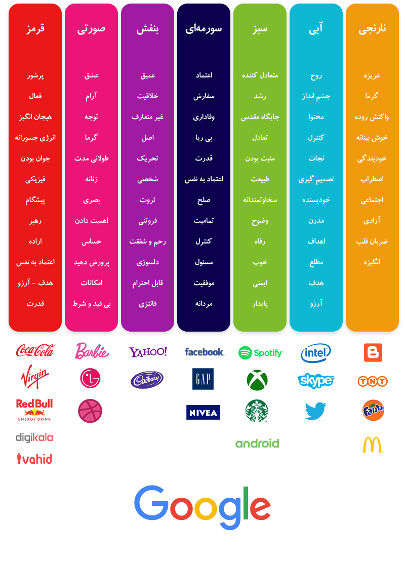 معانی انواع رنگ ها در طراحی لوگو